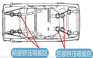 车身结构件碰撞分析